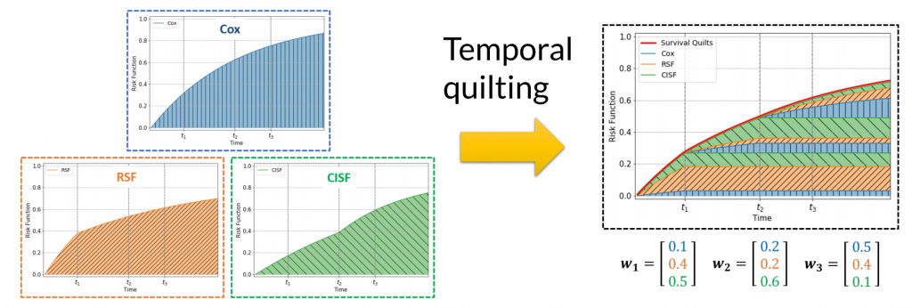 Survival analysis - temporal quilting