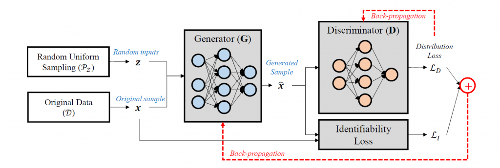 ADS-GAN model for synthetic data generation