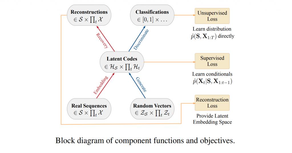 TimeGAN model for synthetic data generation