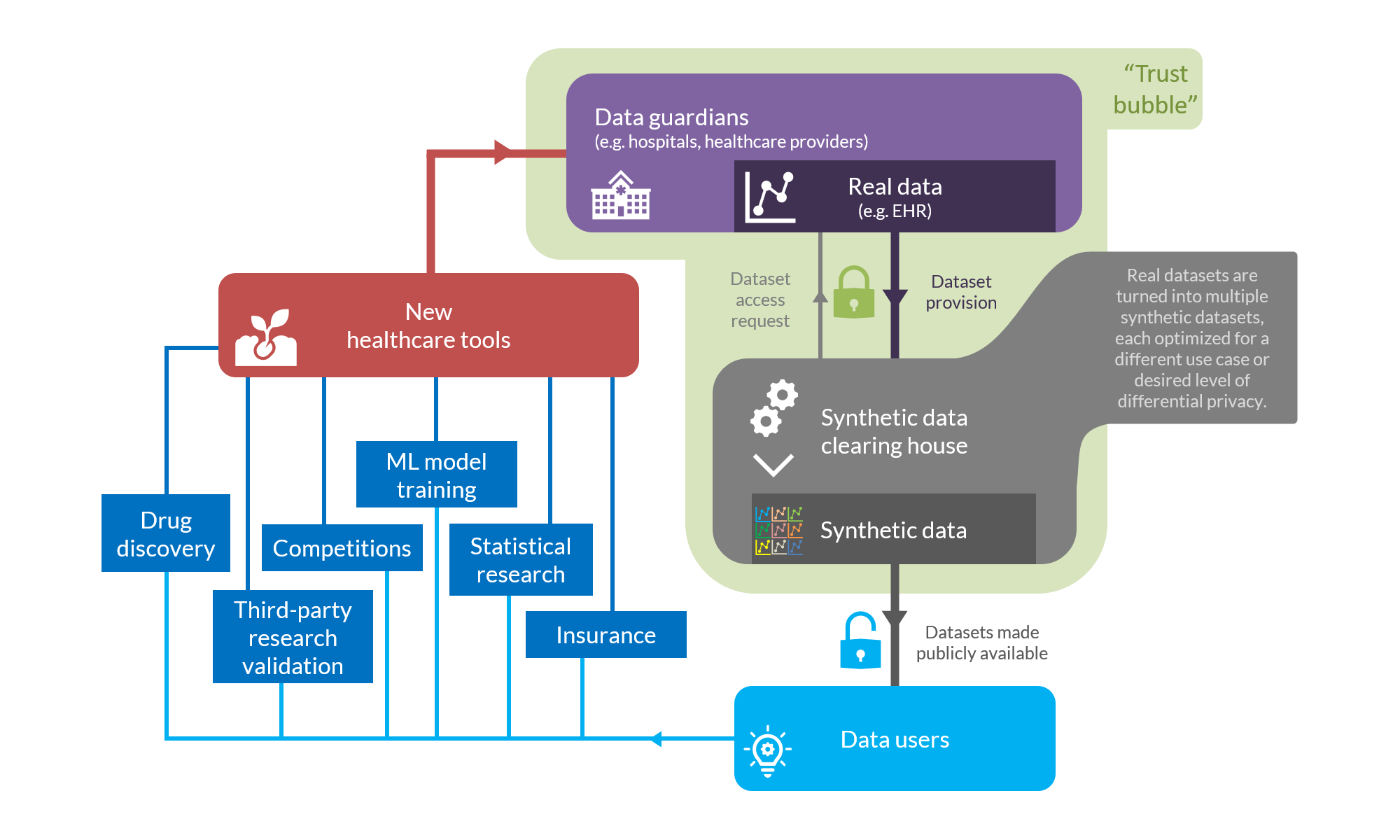 Synthetic data clearing house conceptual diagram
