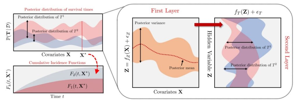 Survival analysis - deep multi-task Gaussian processes