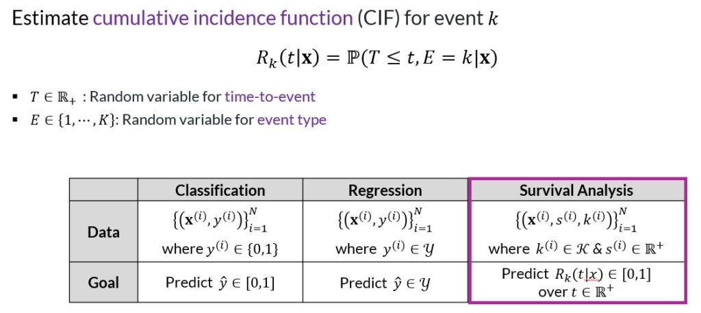 Survival analysis - cumulative incidence function